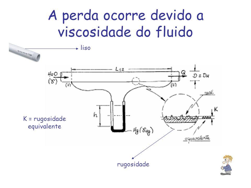 A perda ocorre devido a viscosidade do fluido