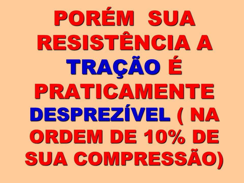 PORÉM SUA RESISTÊNCIA A TRAÇÃO É PRATICAMENTE DESPREZÍVEL ( NA ORDEM DE 10% DE SUA COMPRESSÃO)