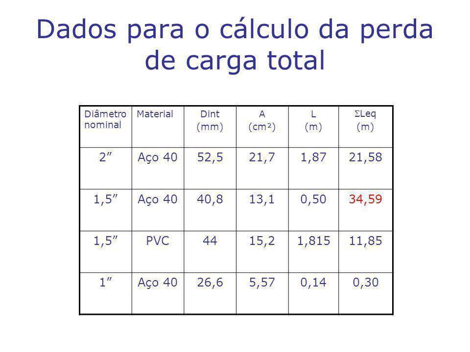 Dados para o cálculo da perda de carga total
