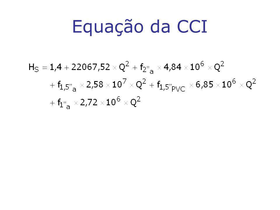 Equação da CCI