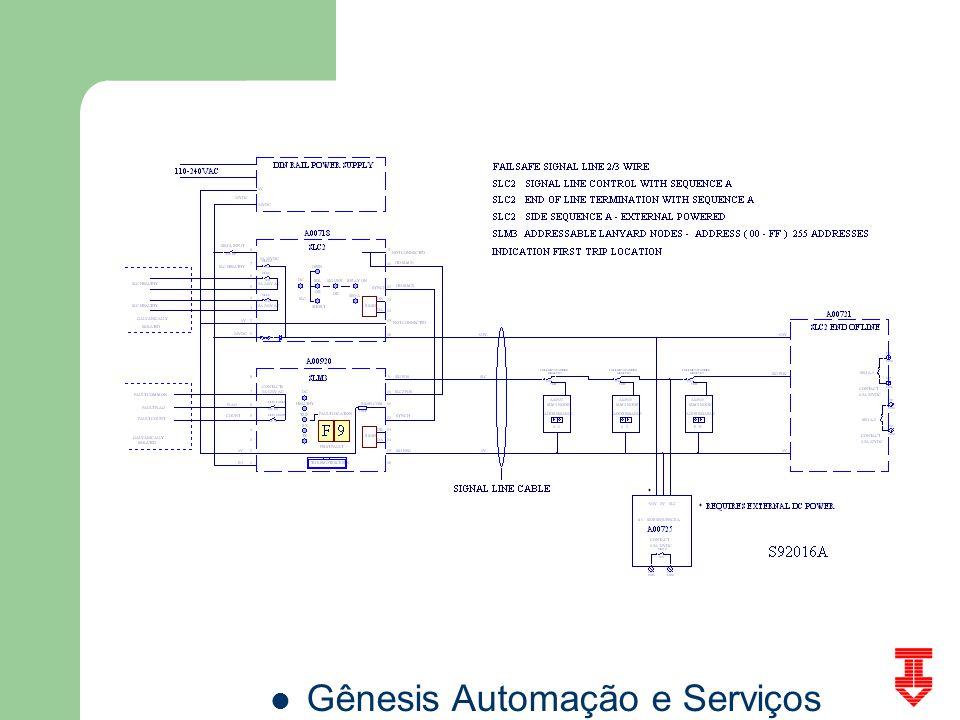 SLCM3 System