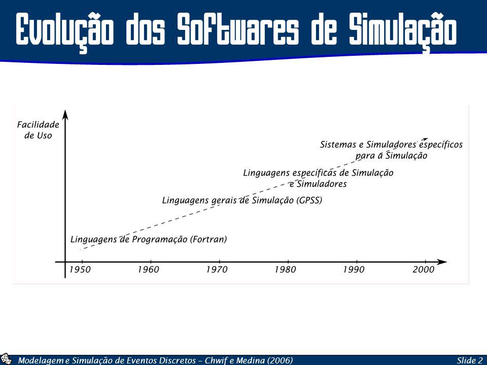Evolução dos Softwares de Simulação