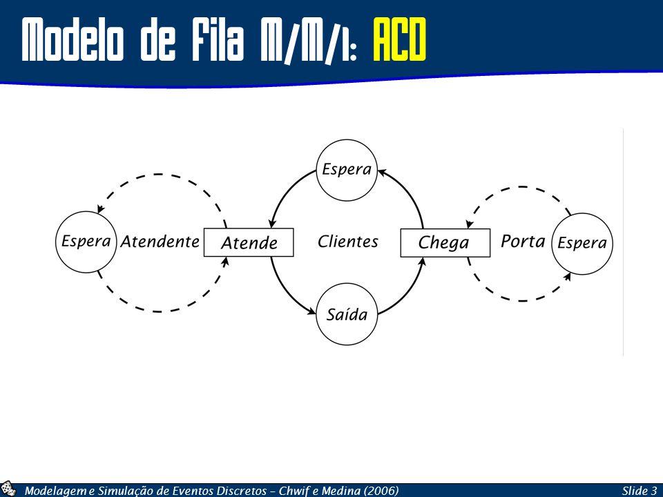 Modelo de Fila M/M/1: ACD