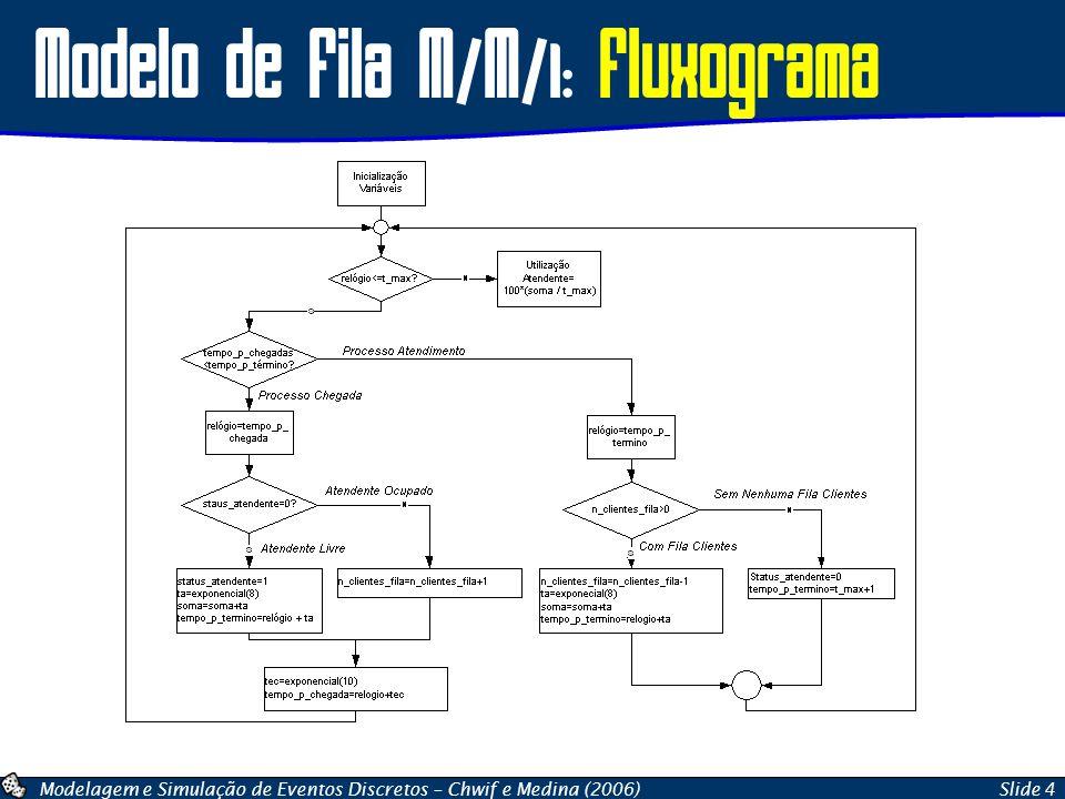 Modelo de Fila M/M/1: Fluxograma