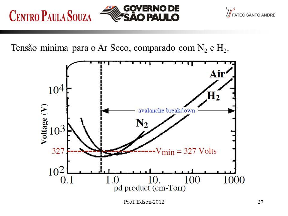 Tensão mínima para o Ar Seco, comparado com N2 e H2.