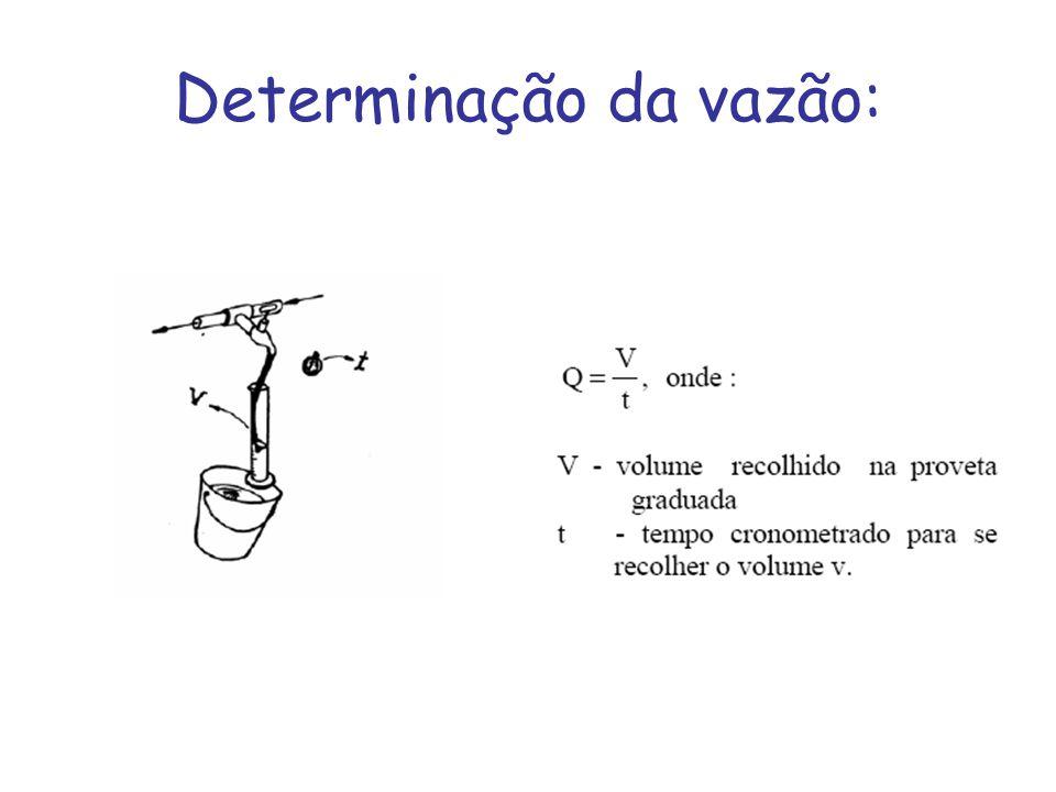 Determinação da vazão: