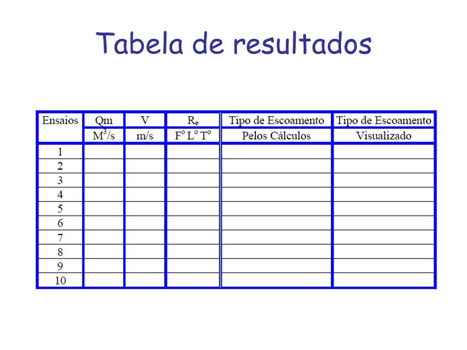 Tabela de resultados