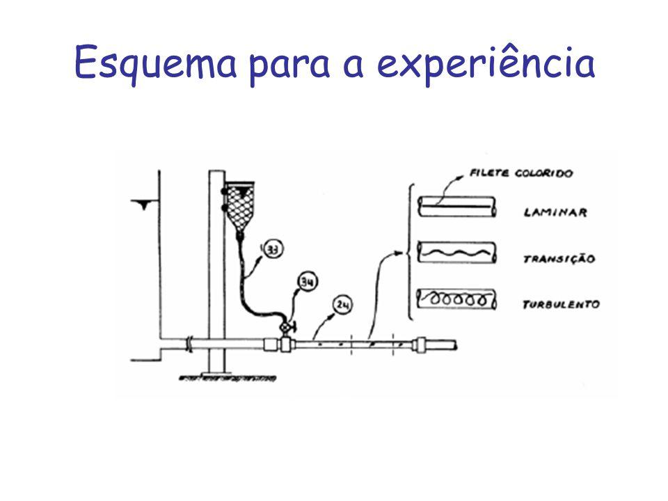 Esquema para a experiência