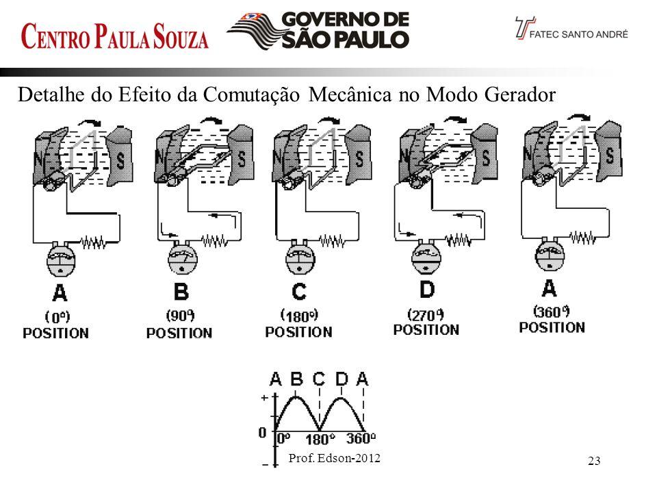 Detalhe do Efeito da Comutação Mecânica no Modo Gerador