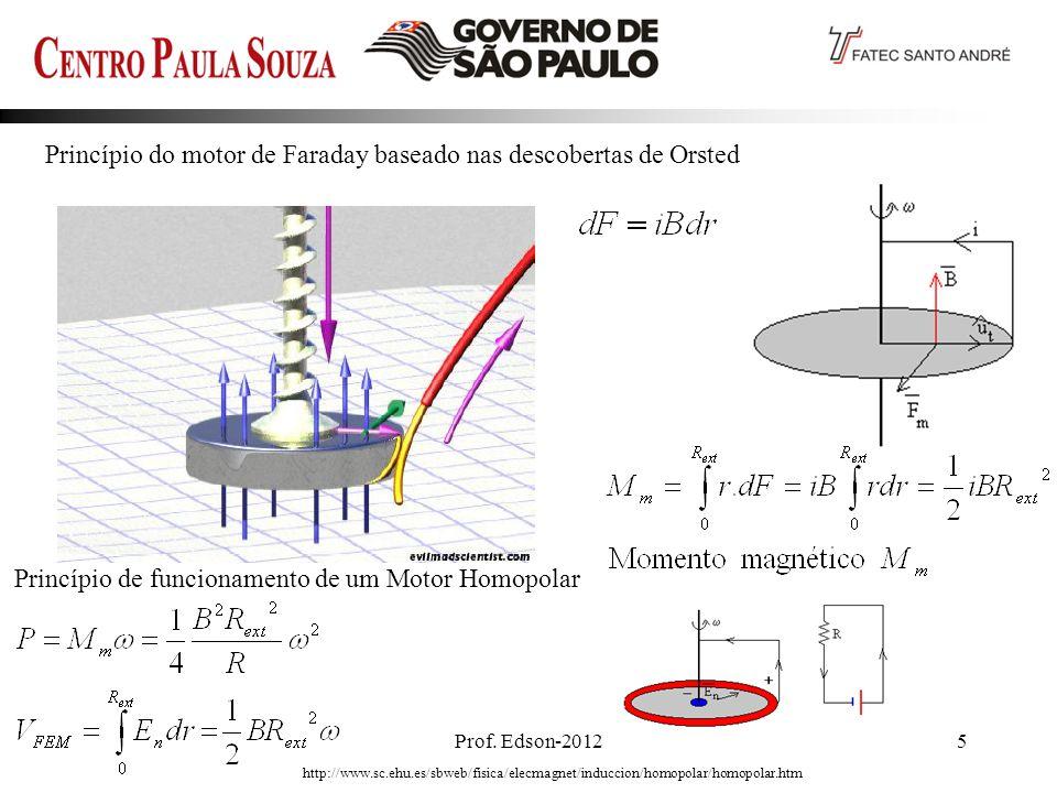 Princípio de funcionamento de um Motor Homopolar