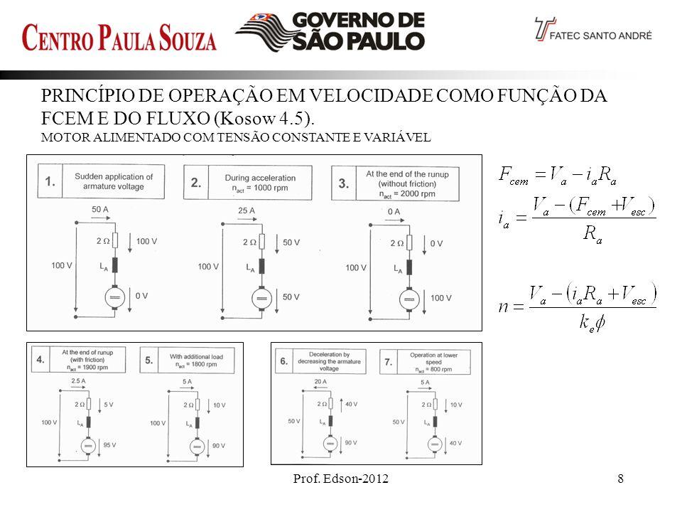 PRINCÍPIO DE OPERAÇÃO EM VELOCIDADE COMO FUNÇÃO DA FCEM E DO FLUXO (Kosow 4.5).