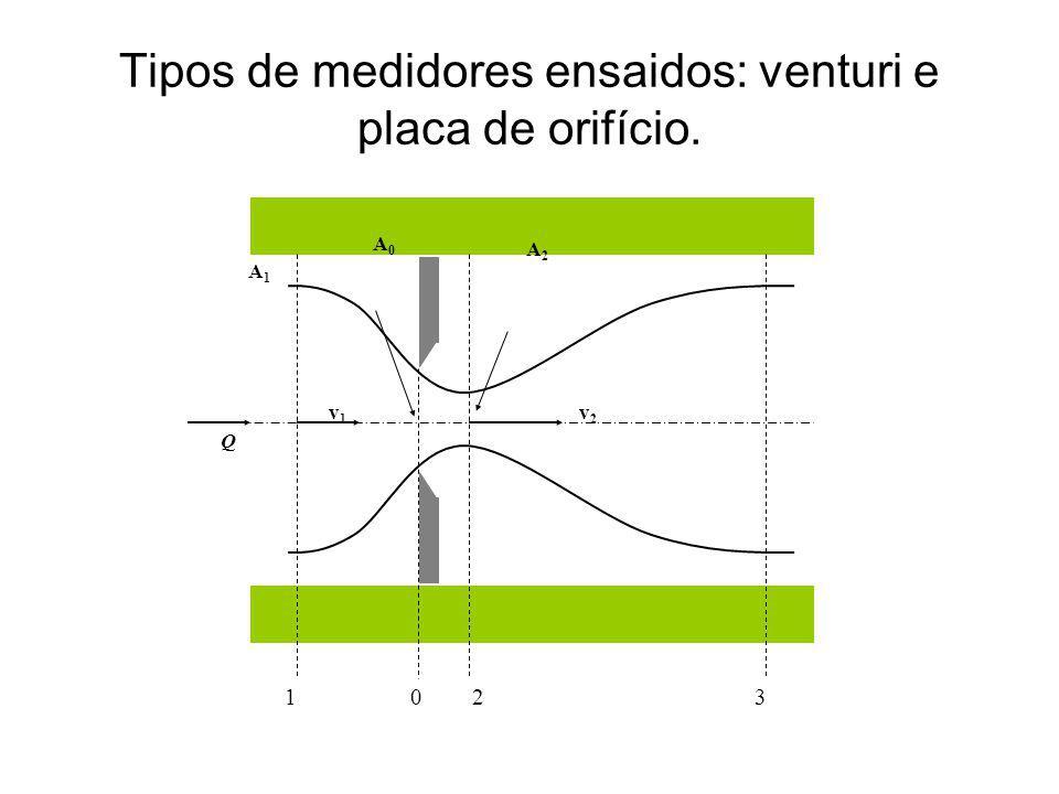 Tipos de medidores ensaidos: venturi e placa de orifício.