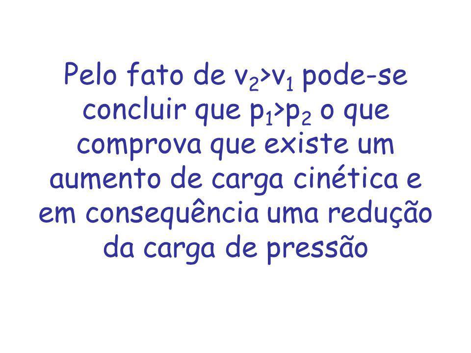 Pelo fato de v2>v1 pode-se concluir que p1>p2 o que comprova que existe um aumento de carga cinética e em consequência uma redução da carga de pressão