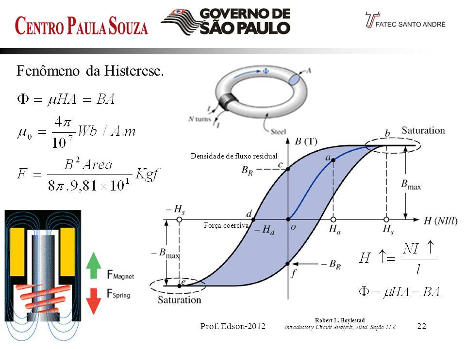 Fenômeno da Histerese. Prof. Edson-2012 Densidade de fluxo residual