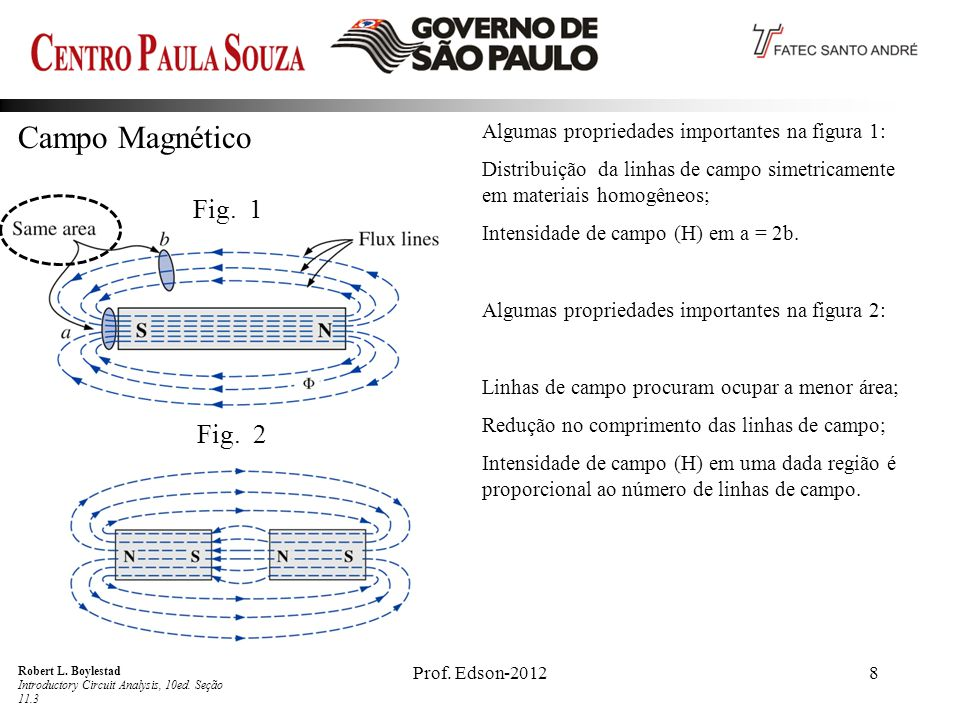 Campo Magnético Fig. 1 Fig. 2