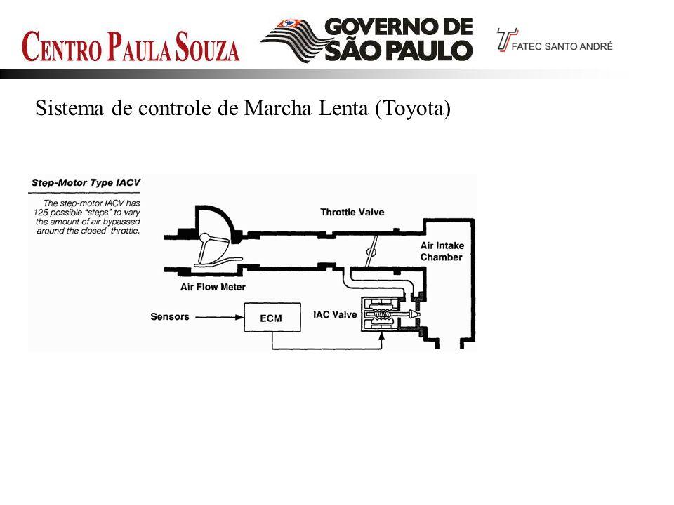 Sistema de controle de Marcha Lenta (Toyota)