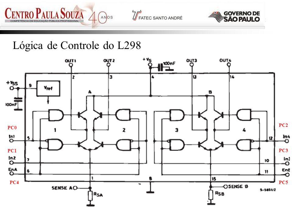 Lógica de Controle do L298 Prof. Edson - 2011 35 35 PC2 PC0 PC1 PC3