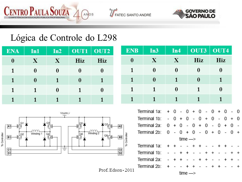 Lógica de Controle do L298 ENA In1 In2 OUT1 OUT2 X Hiz 1 ENB In3 In4