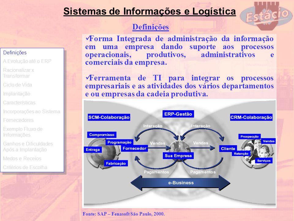 Fonte: SAP – Fenasoft São Paulo, 2000.