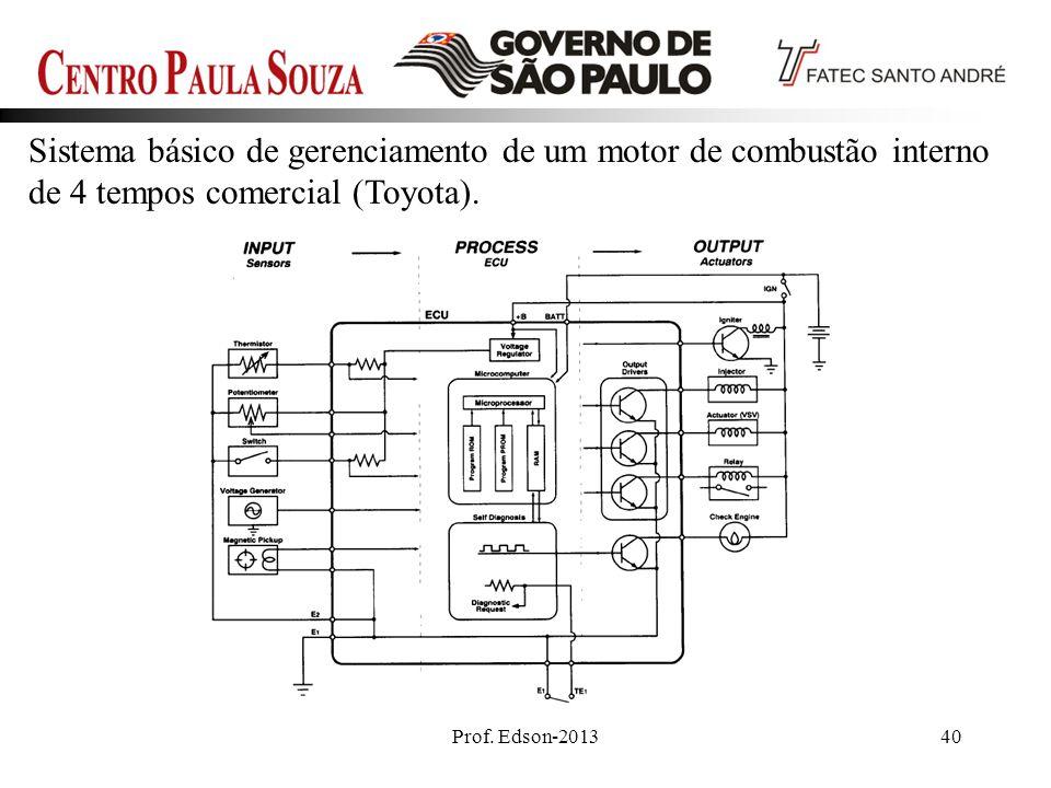 Sistema básico de gerenciamento de um motor de combustão interno de 4 tempos comercial (Toyota).