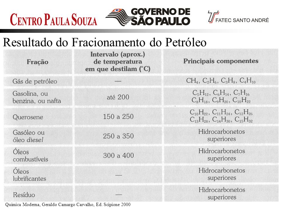 Química Moderna, Geraldo Camargo Carvalho, Ed. Scipione 2000