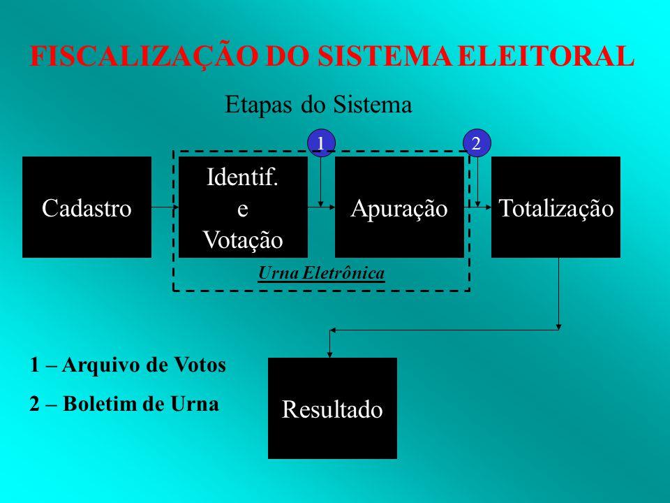 Etapas do Sistema Cadastro Identif. e Votação Apuração Totalização