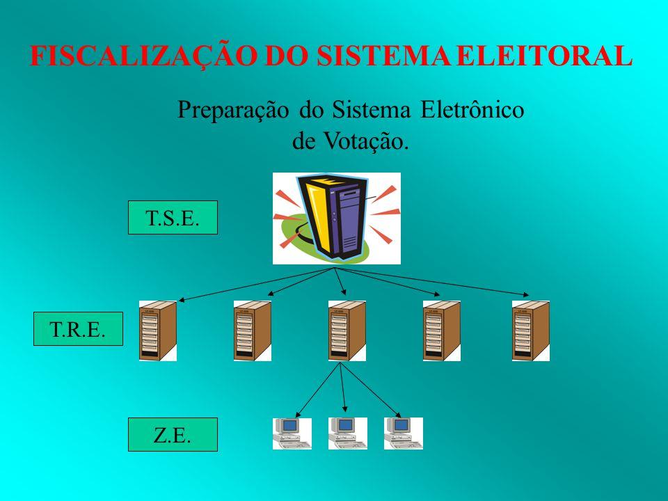 Preparação do Sistema Eletrônico de Votação.