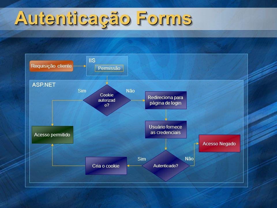 Autenticação Forms IIS ASP.NET Requisição cliente Permissão Sim Não