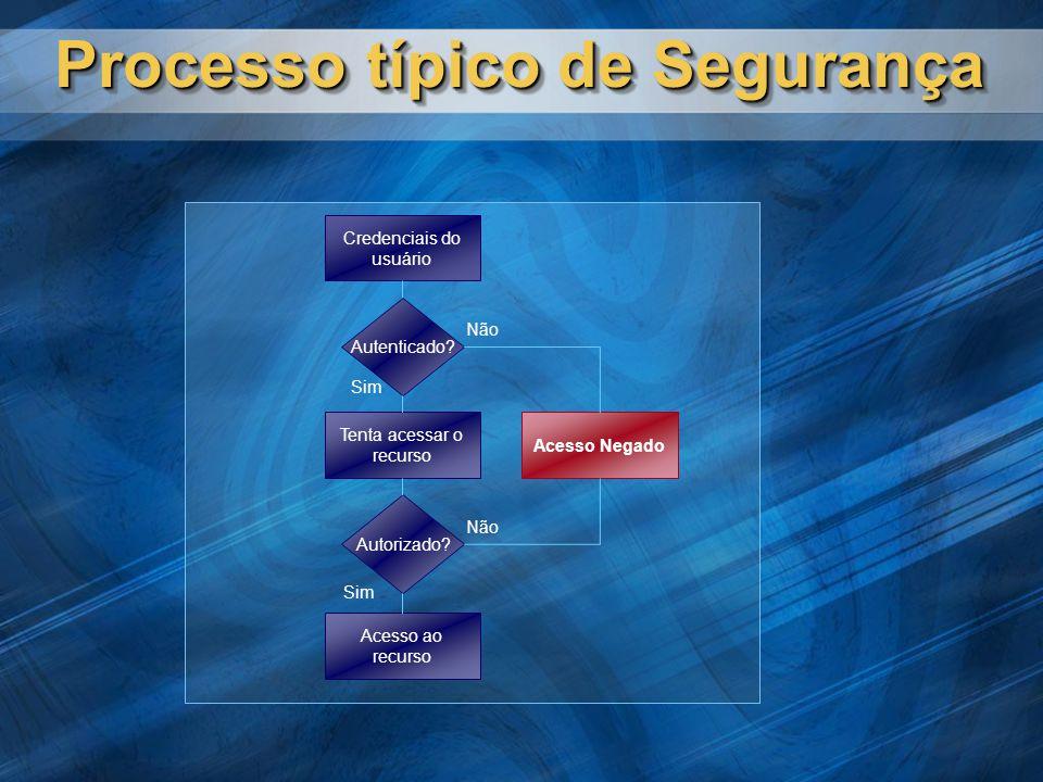 Processo típico de Segurança