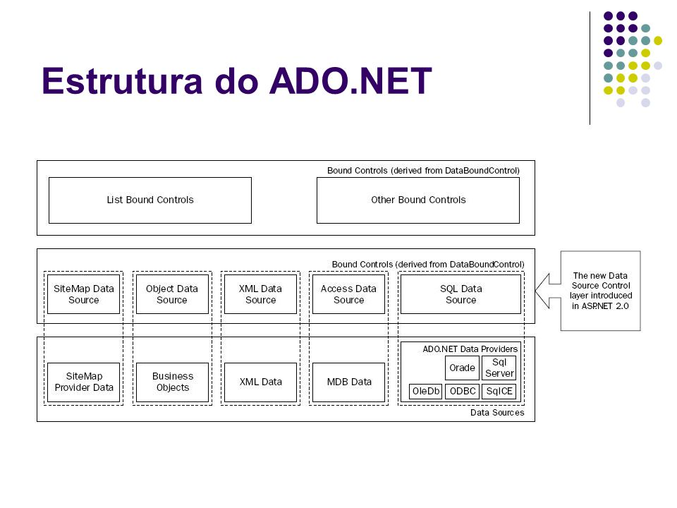 Estrutura do ADO.NET