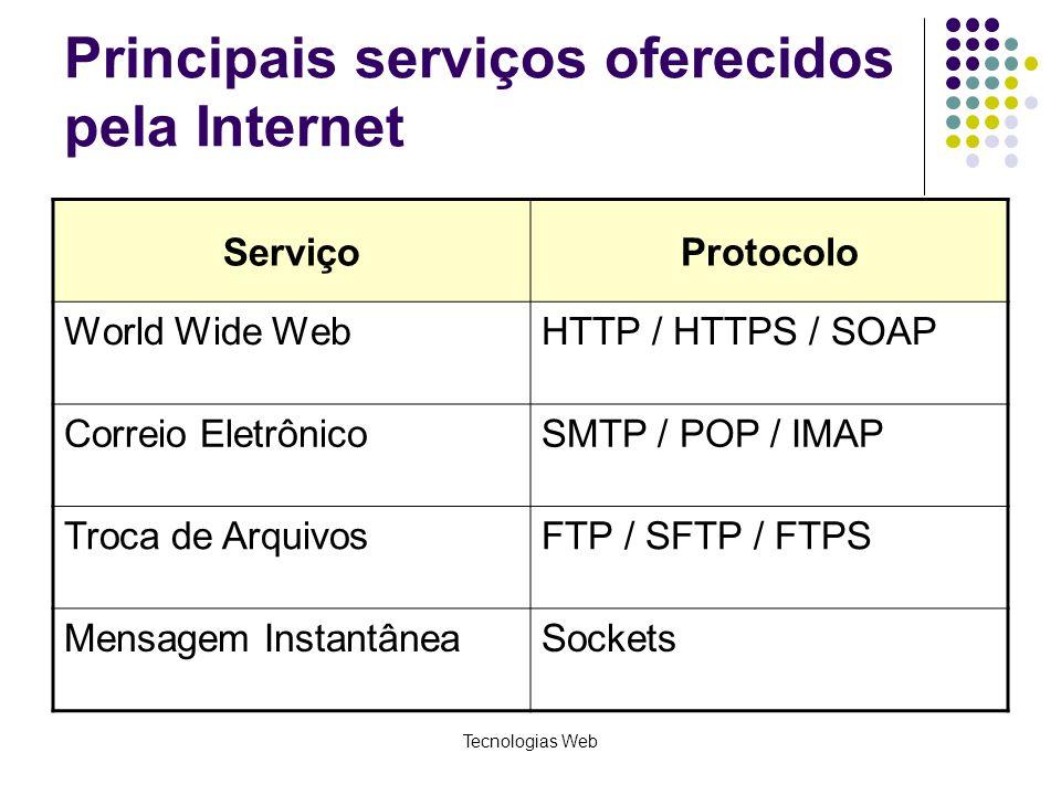 Principais serviços oferecidos pela Internet