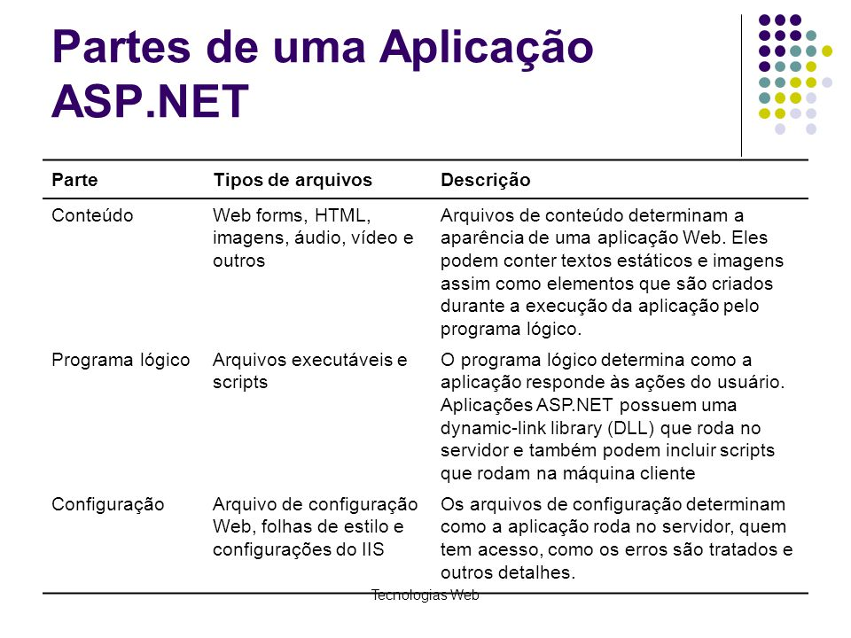 Partes de uma Aplicação ASP.NET