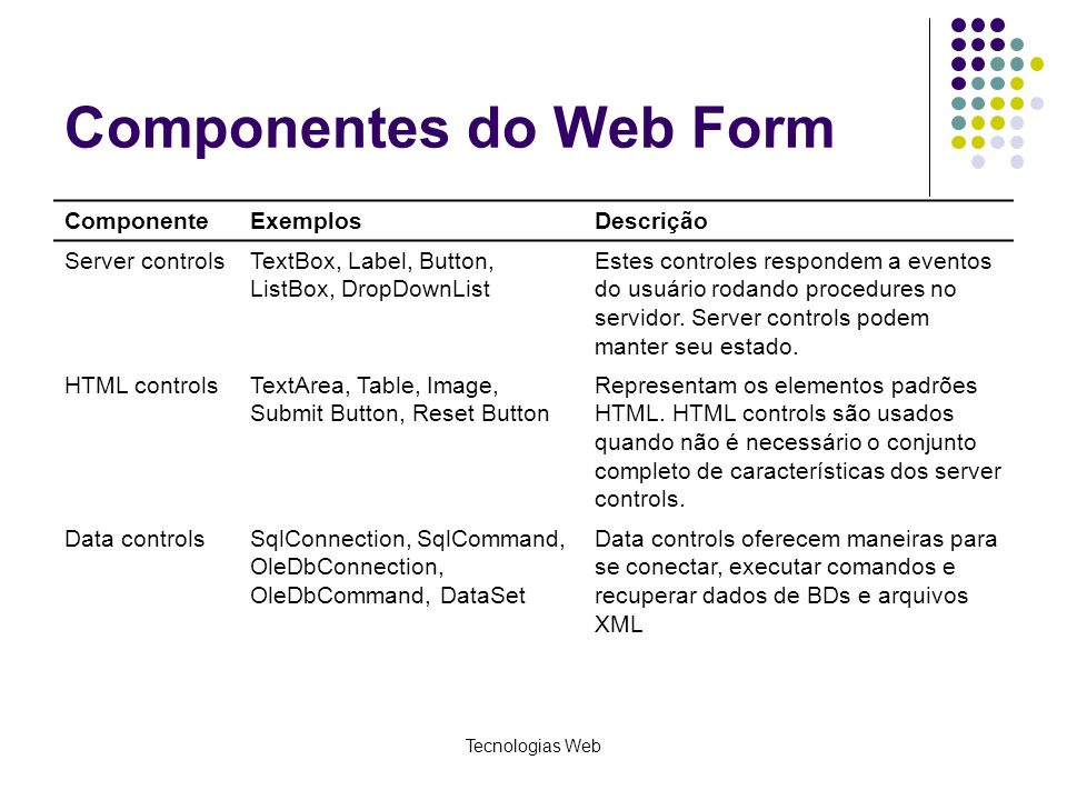 Componentes do Web Form