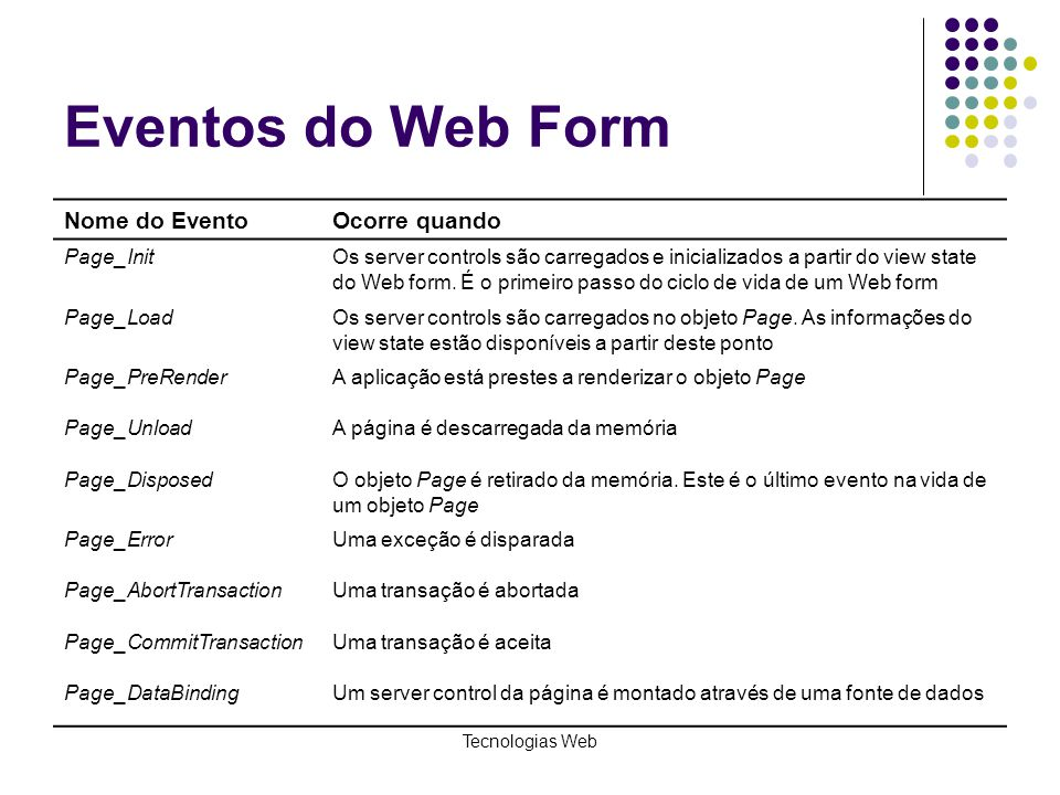 Eventos do Web Form Nome do Evento Ocorre quando Page_Init