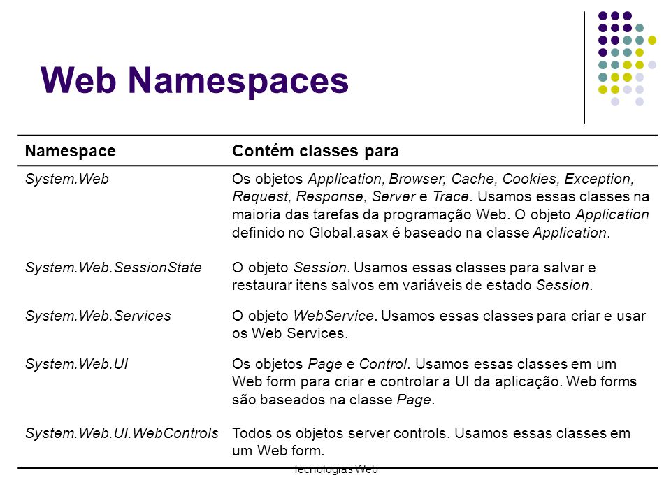Web Namespaces Namespace Contém classes para System.Web