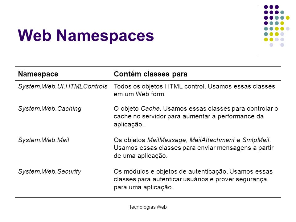 Web Namespaces Namespace Contém classes para