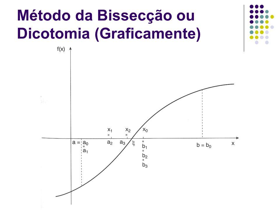 Método da Bissecção ou Dicotomia (Graficamente)