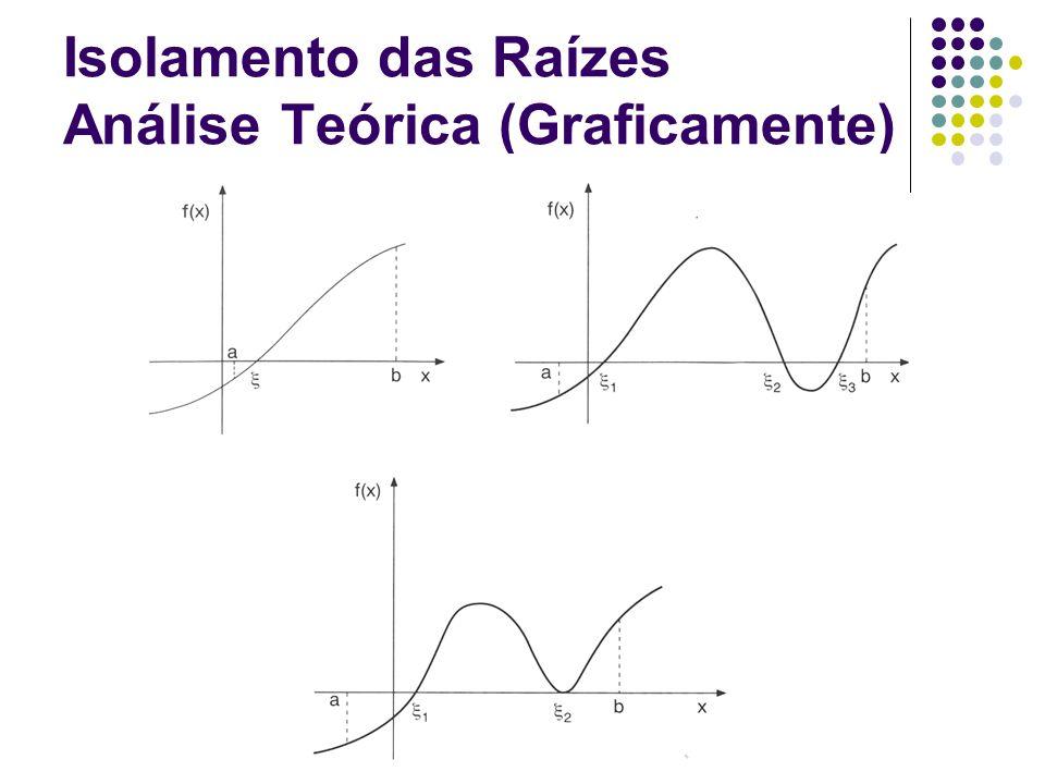 Isolamento das Raízes Análise Teórica (Graficamente)