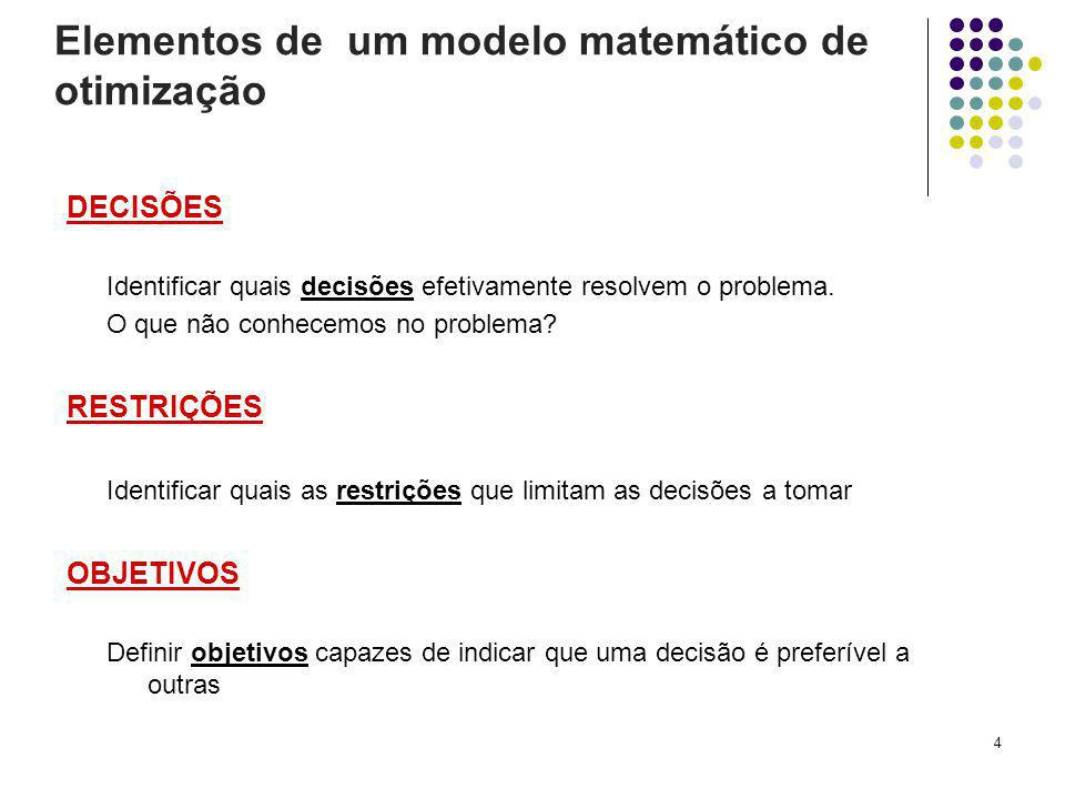Elementos de um modelo matemático de otimização