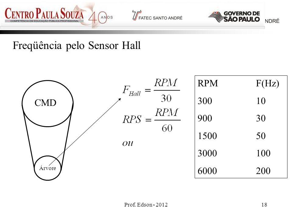 Freqüência pelo Sensor Hall