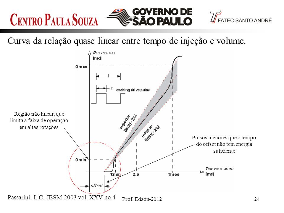 Curva da relação quase linear entre tempo de injeção e volume.