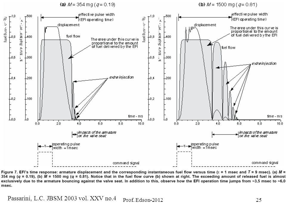 Passarini, L.C. JBSM 2003 vol. XXV no.4