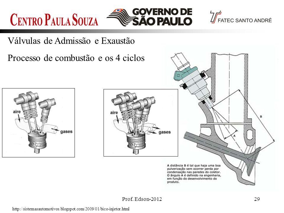 Válvulas de Admissão e Exaustão Processo de combustão e os 4 ciclos