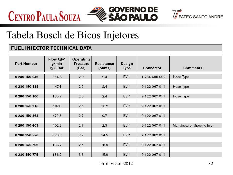 Tabela Bosch de Bicos Injetores
