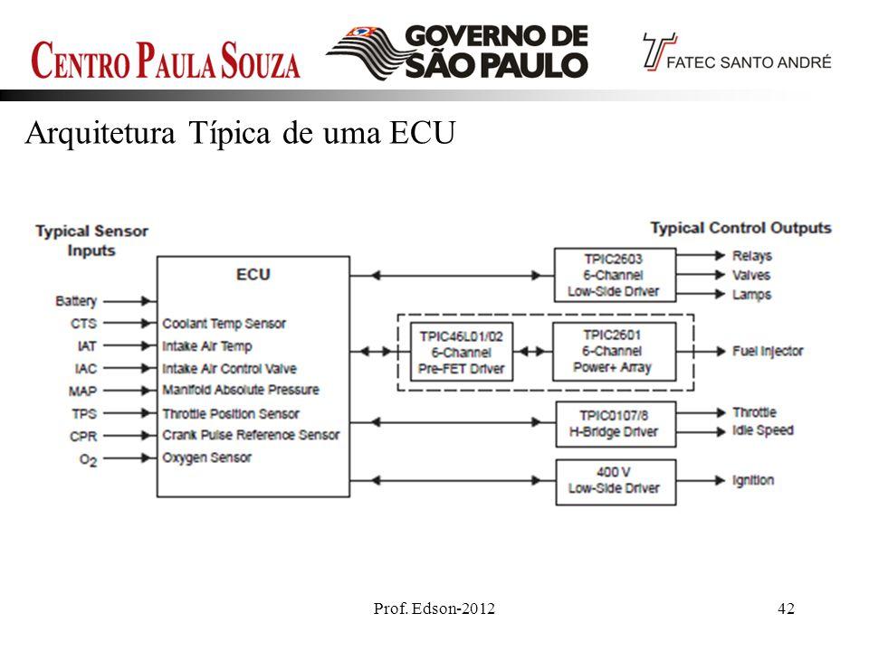 Arquitetura Típica de uma ECU