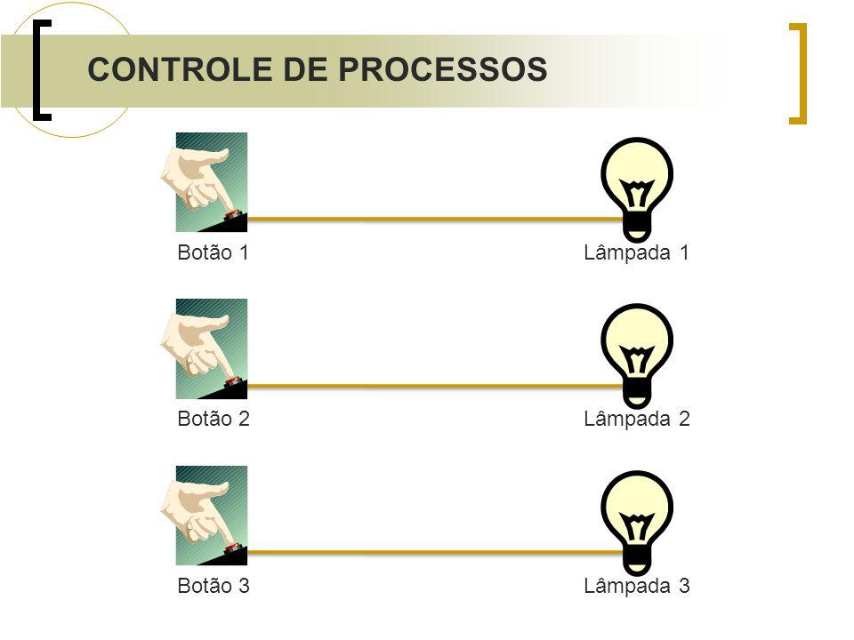 CONTROLE DE PROCESSOS Botão 1 Lâmpada 1 Botão 2 Lâmpada 2 Botão 3