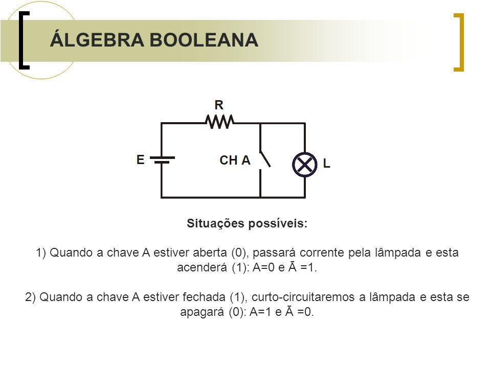ÁLGEBRA BOOLEANA Situações possíveis: