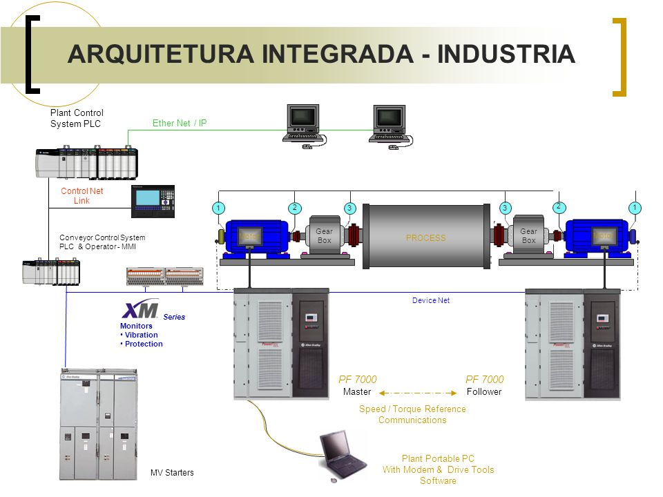 ARQUITETURA INTEGRADA - INDUSTRIA