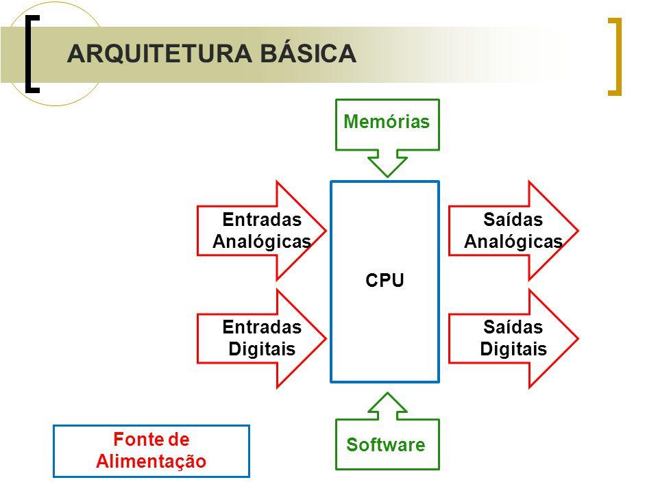 ARQUITETURA BÁSICA Memórias Entradas Analógicas Saídas Analógicas CPU