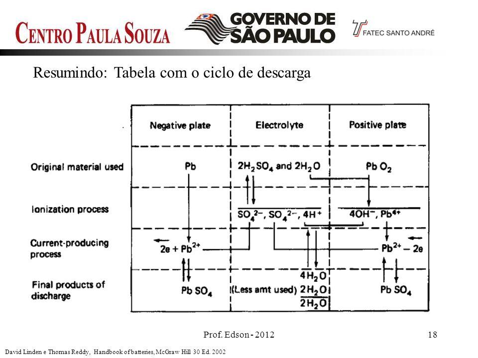 Resumindo: Tabela com o ciclo de descarga